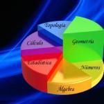 Sectas y sectores en las matemáticas